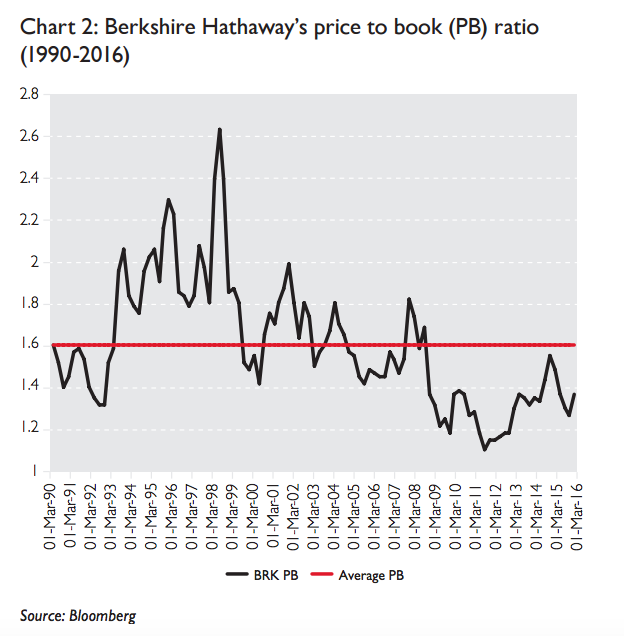Berkshire Hathaway's price to book (PB) ratio (1990-2016)