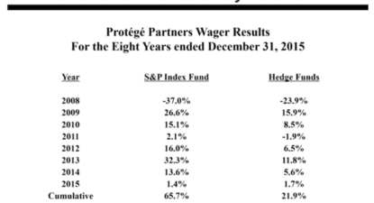 Berkshire AGM transcribed: Buffett makes case against active money managers