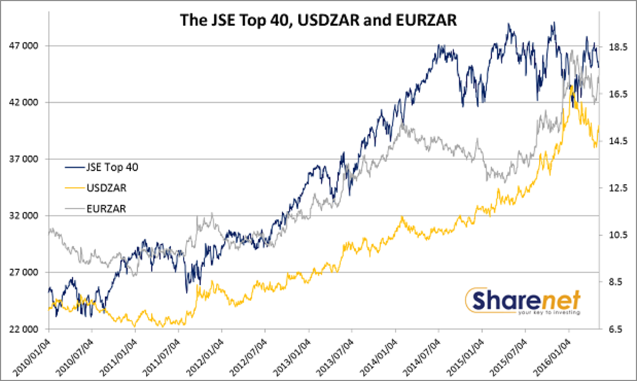 how to buy shares at jse stock exchange