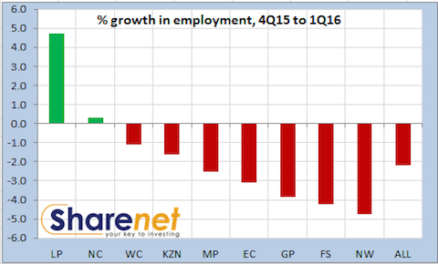 van_Vuuren_%_Employment_Growth