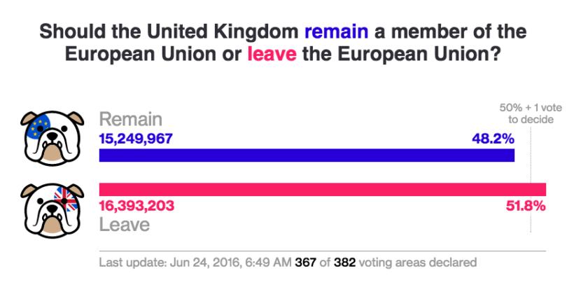 Brexit poll 650am