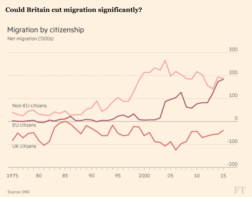 Could UK cut migration