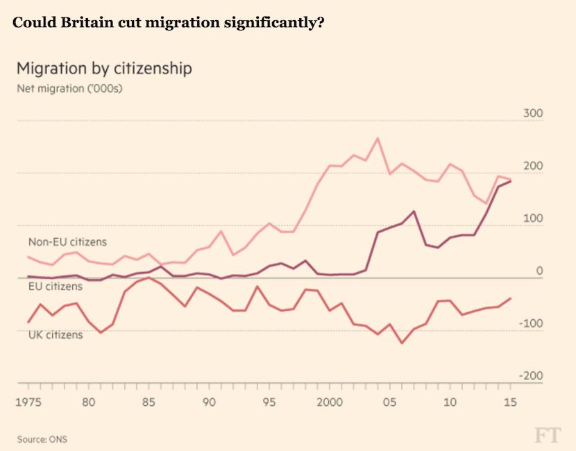 Could UK cut migration