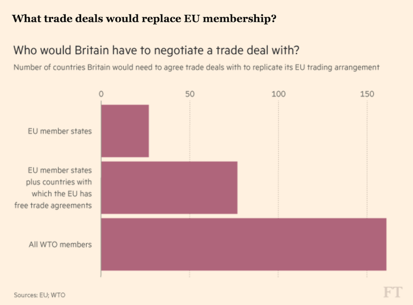 Trade deals to replace EU