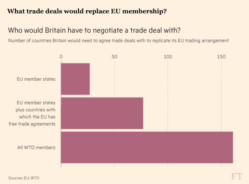 Trade deals to replace EU