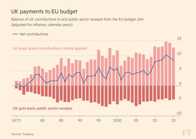 UK payments to EU budget
