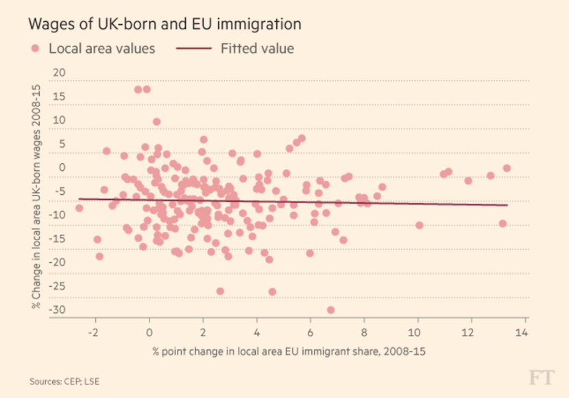Wages of EU and UK born
