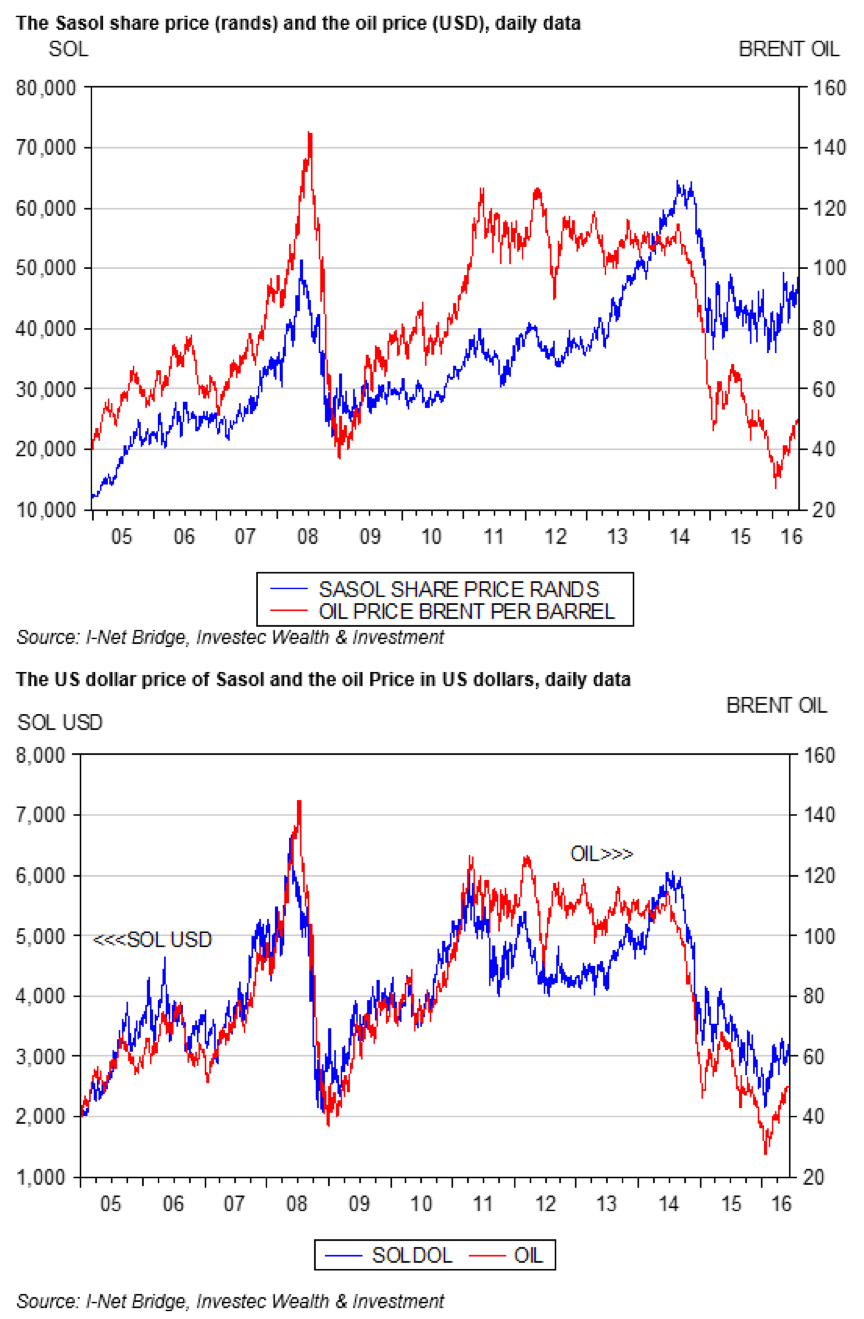 sasol-share_price