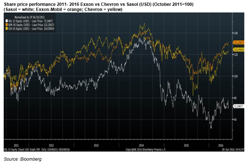 sasol_share_price_performance