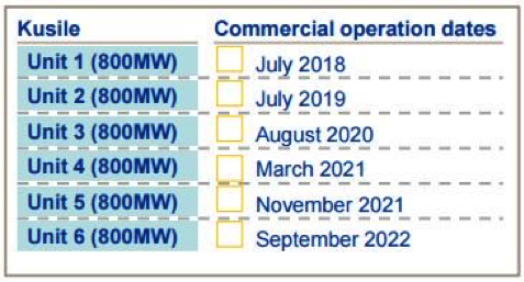 Kusile program to completion (Source: Eskom)