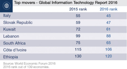 Interactive Global IT report – SA jumps 10 spots, sits behind Mauritius