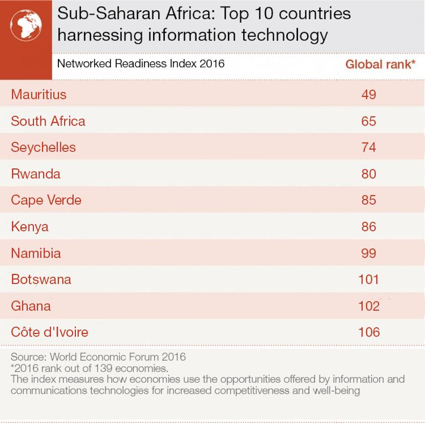 WEF_GTIR_Africa_top_10_July_2016
