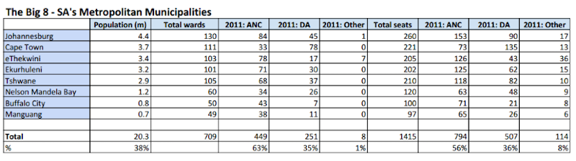 2011_election_results_metro_municipalities