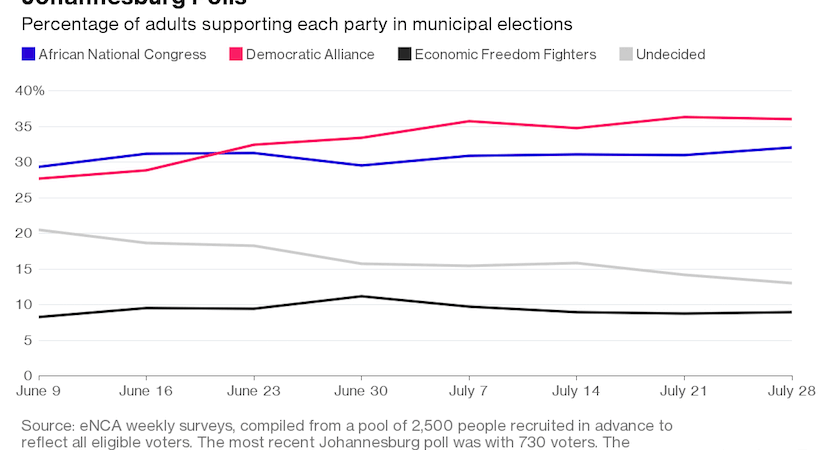 Five things to know about South Africa's elections this week