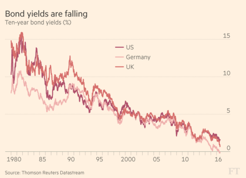 Bond yields falling