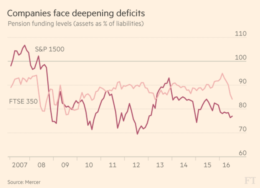 Companies face deepening deficits