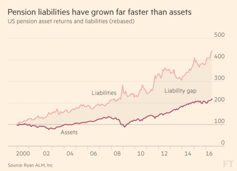 Liabilities growing faster than assets