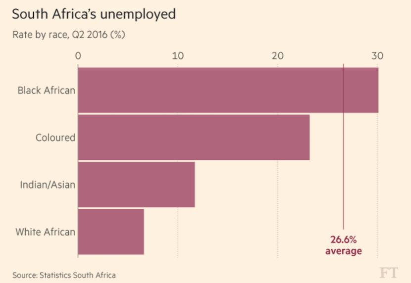 SA's unemployed