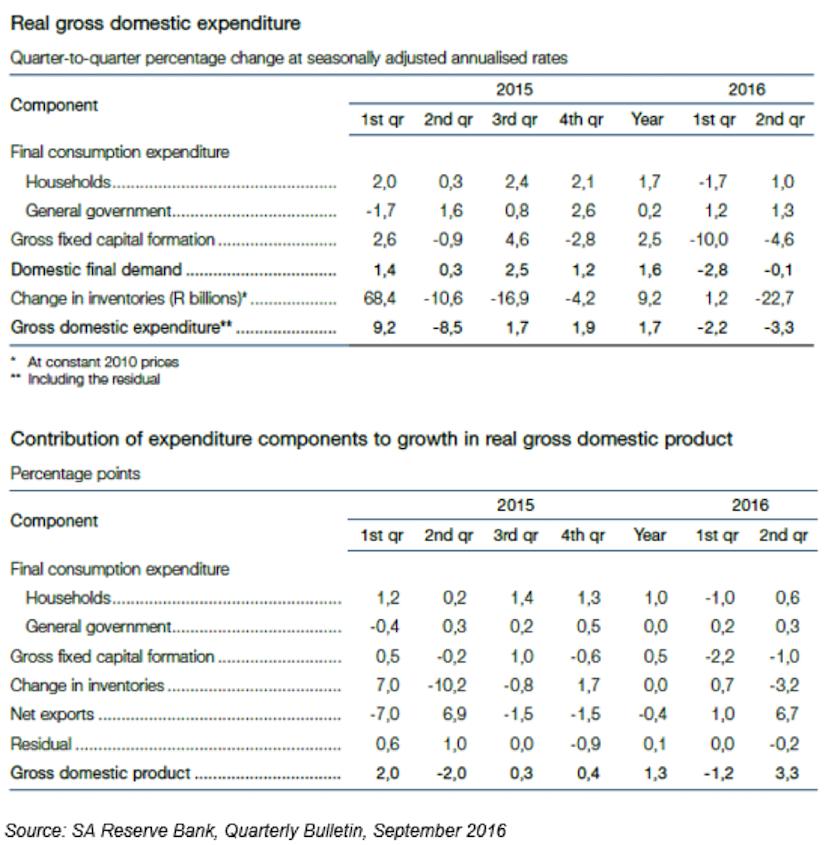 kantor_real_gdp_expenditure_sept_2016