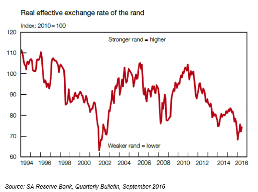 Kantor Real Effective Exchange Rate Rand Sept 2016