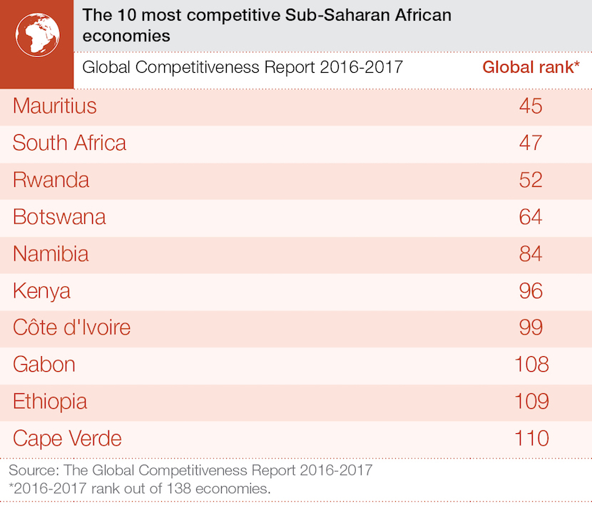 wef_competitiveness_africa_top_10_sept_2016