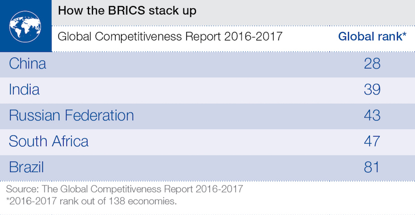 wef_competitiveness_brics_sept_2016