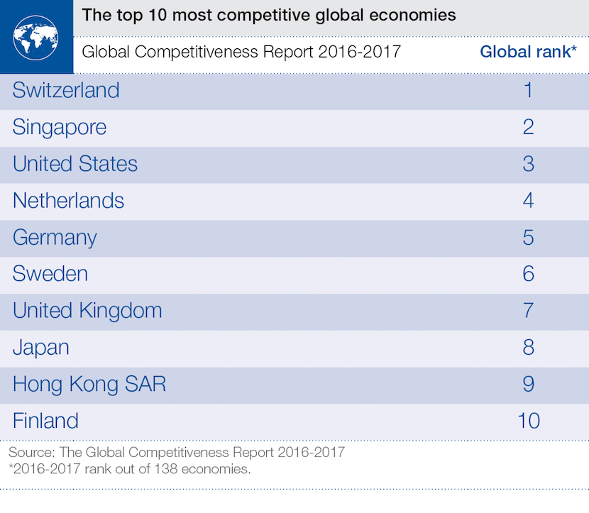 wef_competitiveness_global_top_10_sept_2016