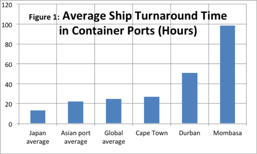 Wessels_average_ship_turnaround_Sept_2016