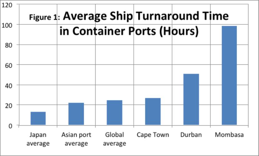 Wessels_average_ship_turnaround_Sept_2016