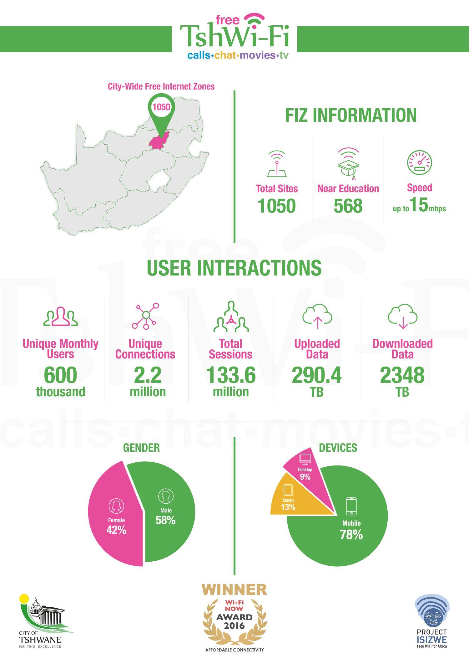 1-tshwane-free-wifi