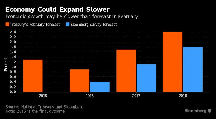 bloomberg_economic_growth_sa
