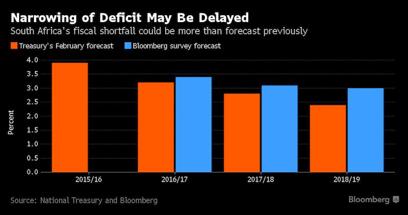 bloomberg_narrowing_sa_deficit