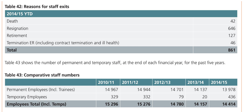 sars-annual-report