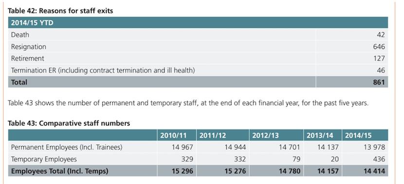 sars-annual-report
