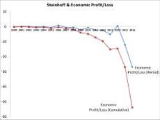 ted_black_steinhoff_economic_profit_loss_07
