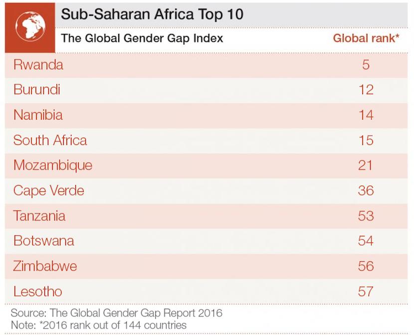 wef_gender_2016_africa_top_10
