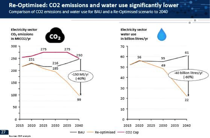 """CO2 emissions and water use for """"Business as """"Usual"""" vs. """"Re-optimised"""" scenario from 2016 to 2040 (Source: CSIR)"""