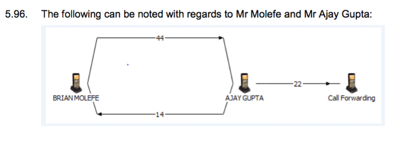 molefe_gupta_phone_calls_state_capture_report