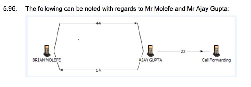 molefe_gupta_phone_calls_state_capture_report