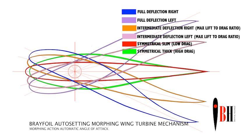 wind_turbine_brayfoil