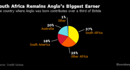 More State-owned mines as Anglo withdraws from SA?