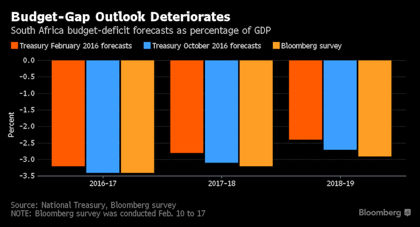 Charts that may keep Gordhan awake at night; Is pro-growth the only real cure?