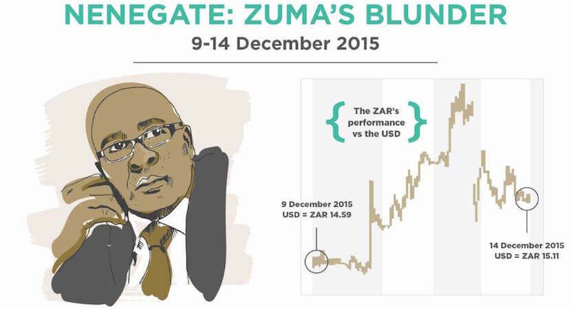 Who to blame when SA investments go sour? Life company Sanlam points finger at Jacob Zuma