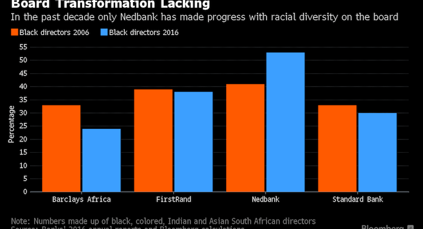 Fuel for Zuma's RET fire. 5 graphs tackle SA banks transformation