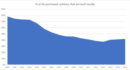 WORLDVIEW: GM's exit highlights a subsidy scheme that's costing SA taxpayers billions