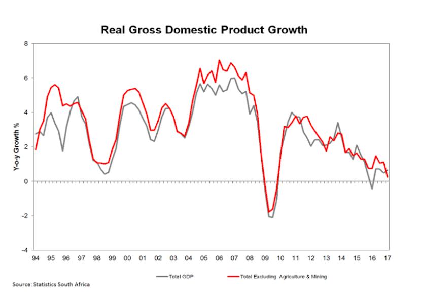 Bad politics has broken economy's resilience  Now even 1