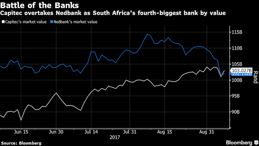 how to buy capitec bank shares