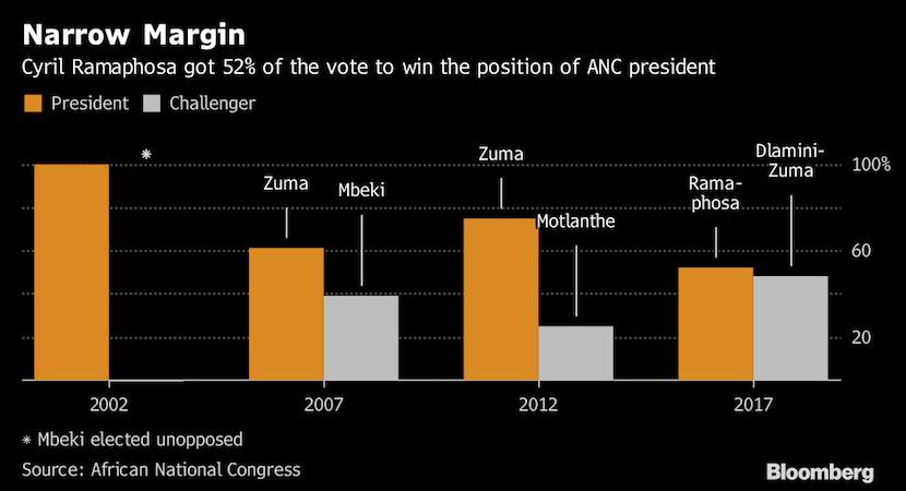 Like Brexit, 52-48 margin matters not; incorruptible Ramaphosa has mandate to fix SA