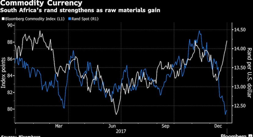 The perfect storm – commodities, politics and greenback bolster Rand