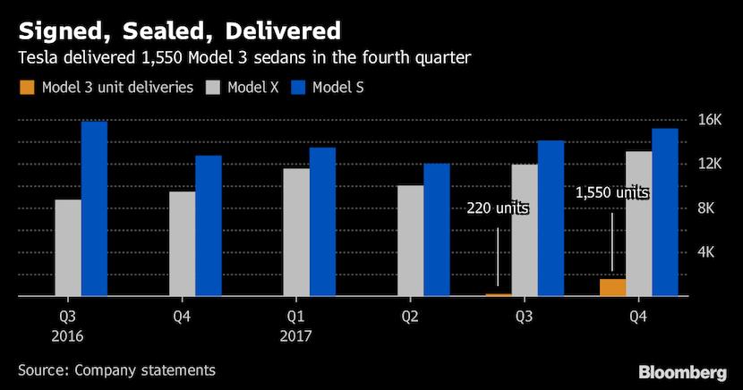 Why Elon Musk has upset Tesla investors AGAIN!